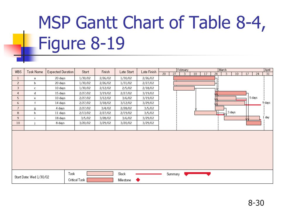 8-30 MSP Gantt Chart of Table 8-4, Figure 8-19
