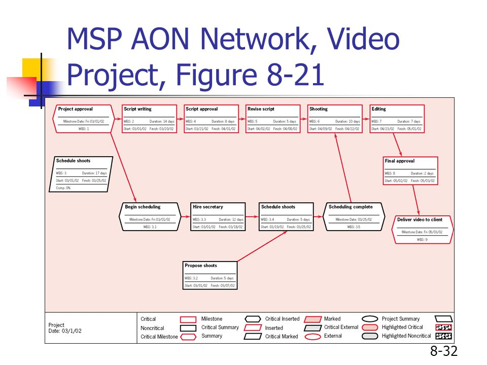 8-32 MSP AON Network, Video Project, Figure 8-21