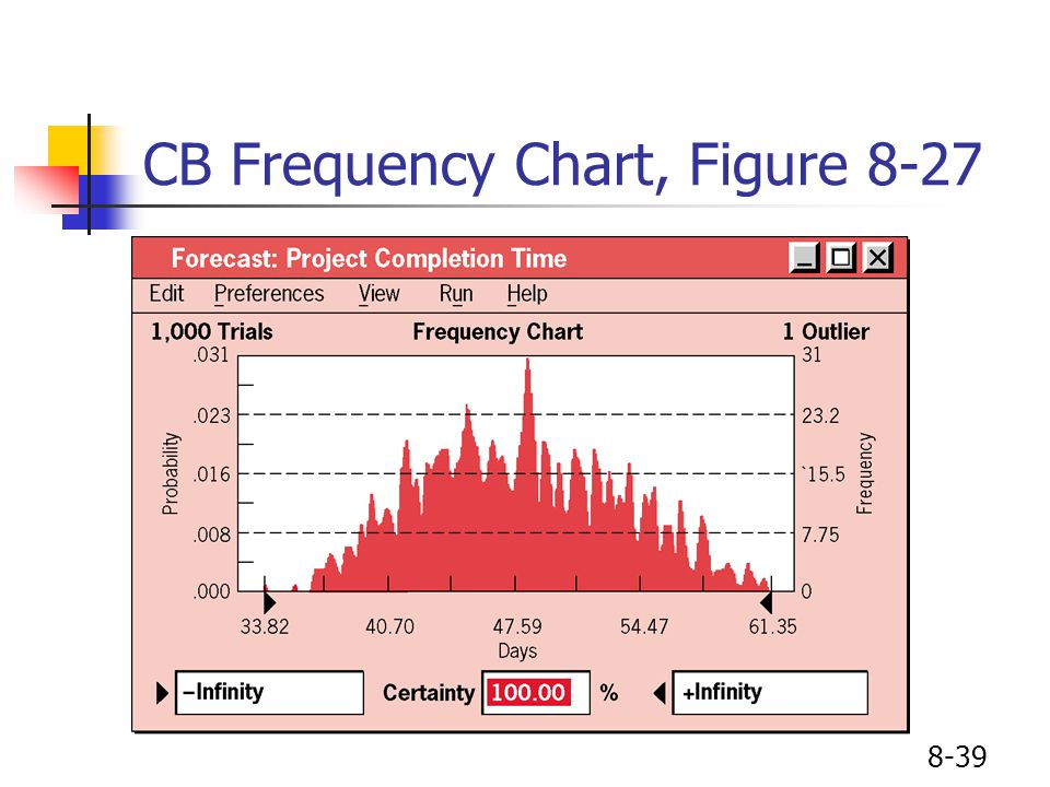 8-39 CB Frequency Chart, Figure 8-27