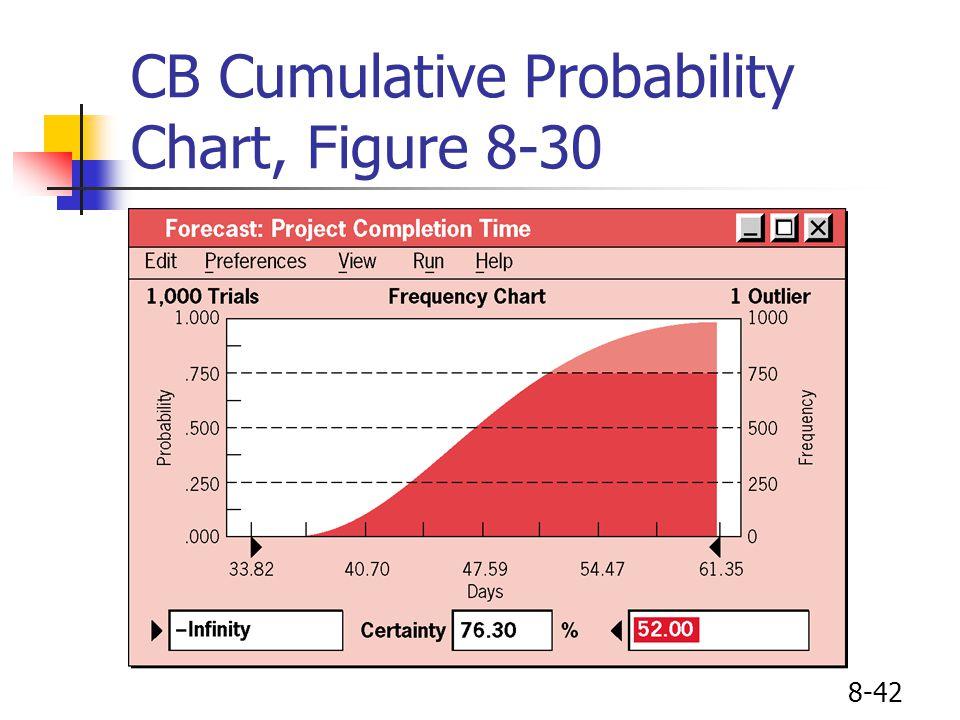 8-42 CB Cumulative Probability Chart, Figure 8-30