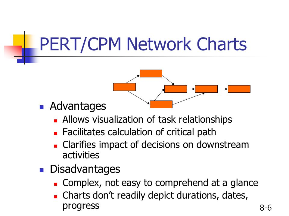 8-6 PERT/CPM Network Charts Advantages Allows visualization of task relationships Facilitates calculation of critical path Clarifies impact of decisio