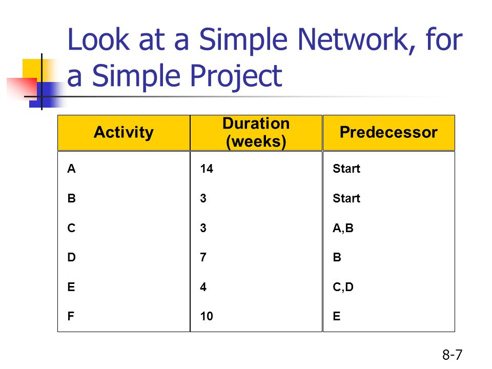 8-7 Look at a Simple Network, for a Simple Project Activity ABCDEFABCDEF Duration (weeks) 14 3 7 4 10 Predecessor Start A,B B C,D E