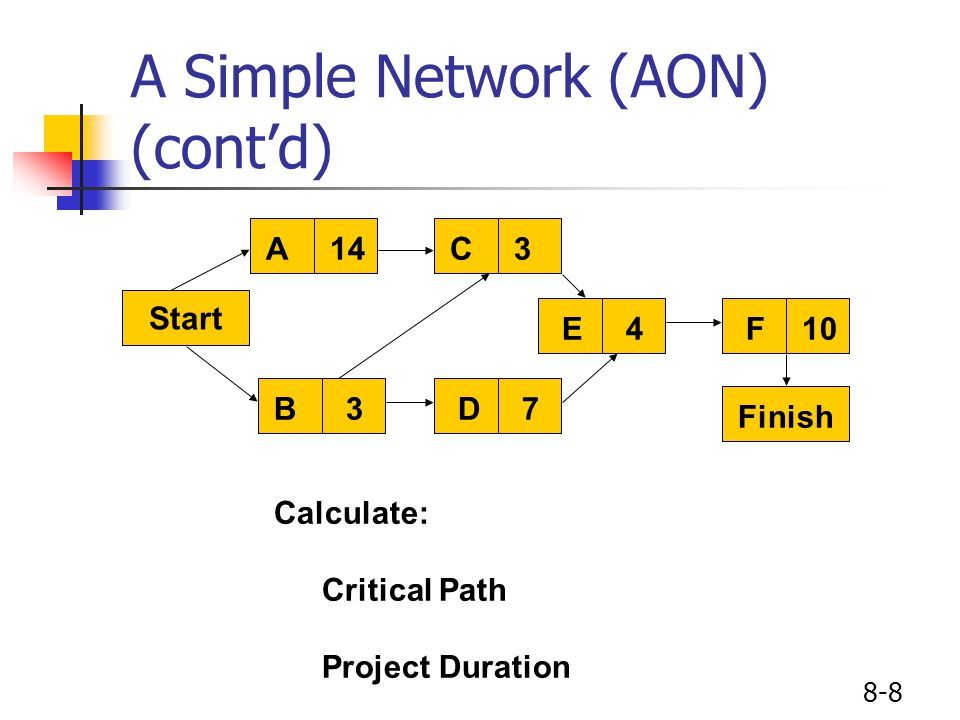 8-8 A Simple Network (AON) (cont'd) Start A14C3 E4F10 B3D7 Finish Calculate: Critical Path Project Duration