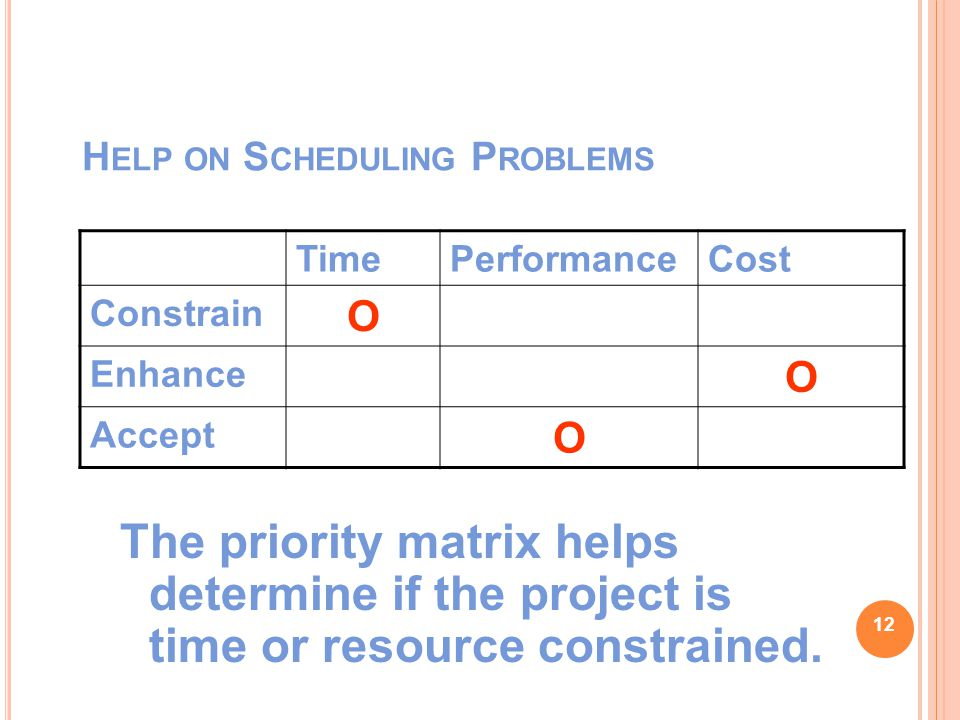 H ELP ON S CHEDULING P ROBLEMS The priority matrix helps determine if the project is time or resource constrained.