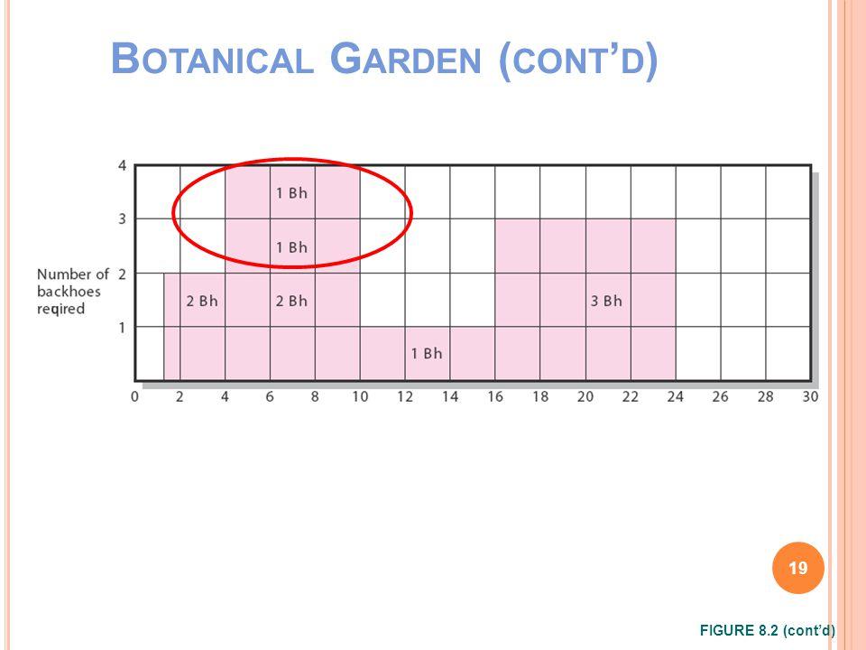 B OTANICAL G ARDEN ( CONT ' D ) FIGURE 8.2 (cont'd) 19