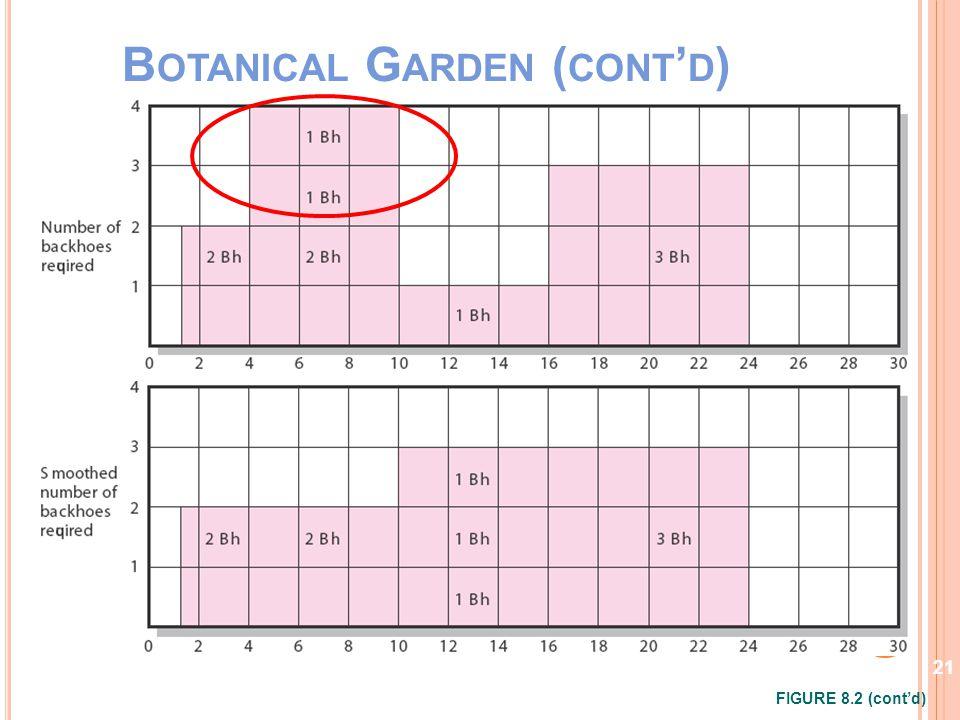B OTANICAL G ARDEN ( CONT ' D ) FIGURE 8.2 (cont'd) 21