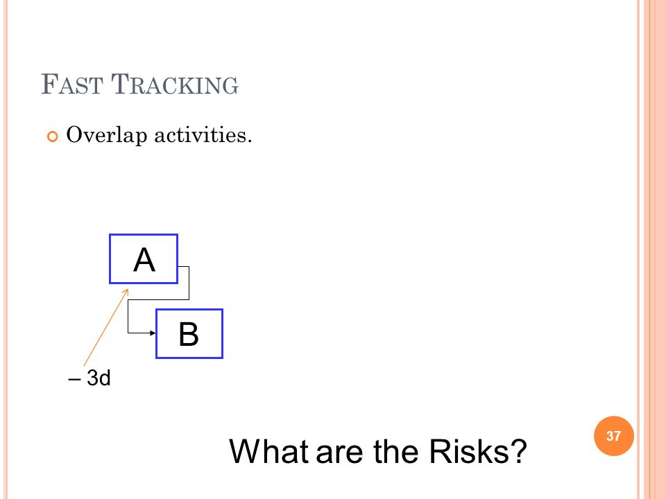 F AST T RACKING Overlap activities. 37 A B – 3d What are the Risks