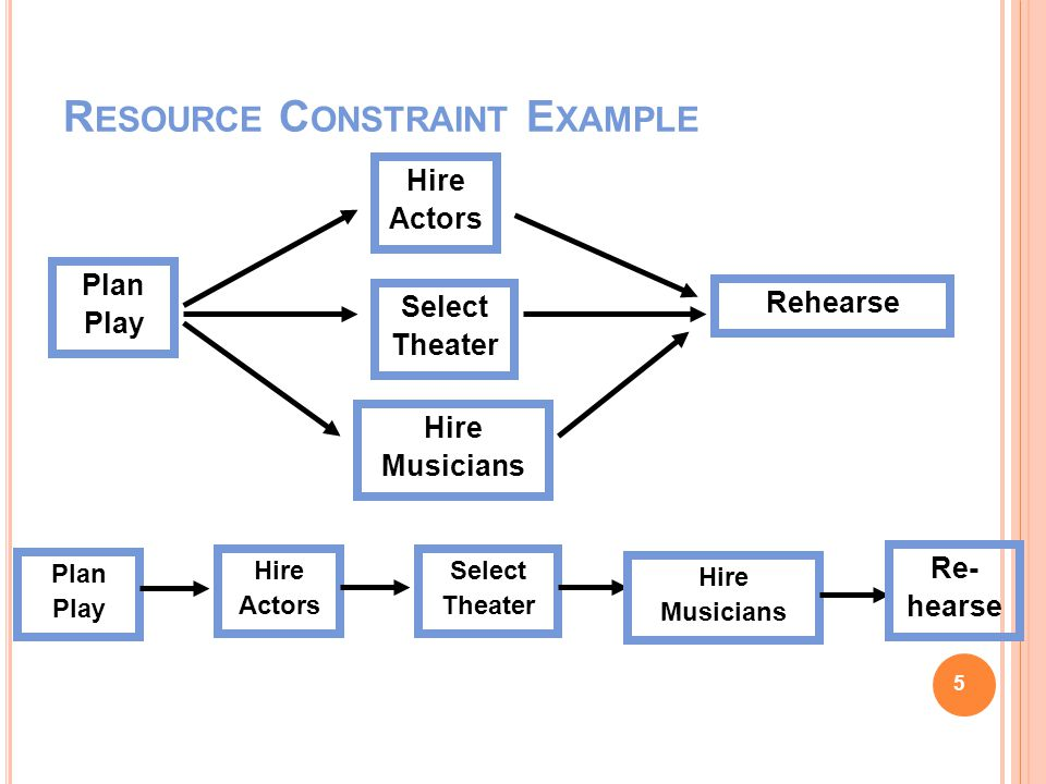 R ESOURCE C ONSTRAINT E XAMPLE Plan Play Hire Actors Select Theater Hire Musicians Plan Play Hire Actors Select Theater Hire Musicians Rehearse Re- hearse 5