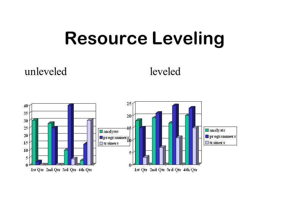 Resource Leveling unleveledleveled