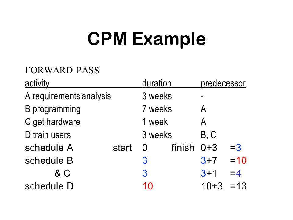 CPM Example FORWARD PASS activitydurationpredecessor A requirements analysis3 weeks- B programming7 weeksA C get hardware1 weekA D train users3 weeksB, C schedule Astart0finish0+3=3 schedule B33+7=10 & C33+1=4 schedule D1010+3=13