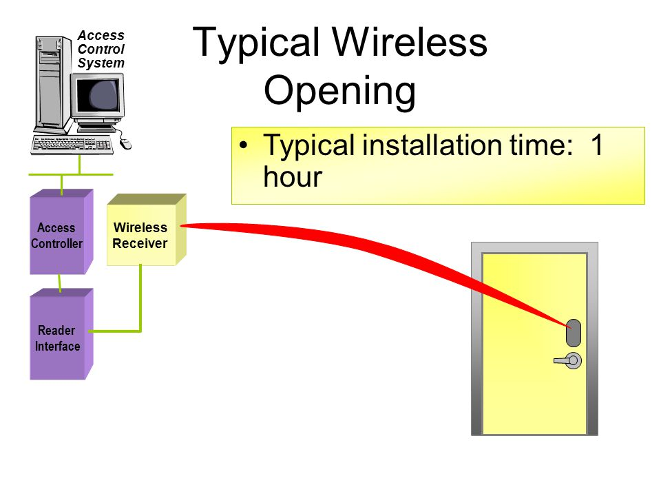 Access Controller Reader Interface Typical Wireless Opening Access Control System Wireless Receiver Typical installation time: 1 hour