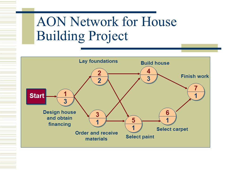 AON Network for House Building Project 1 3 2 2 4 3 3 1 5 1 6 1 7 1Start Design house and obtain financing Order and receive materials Select paint Sel