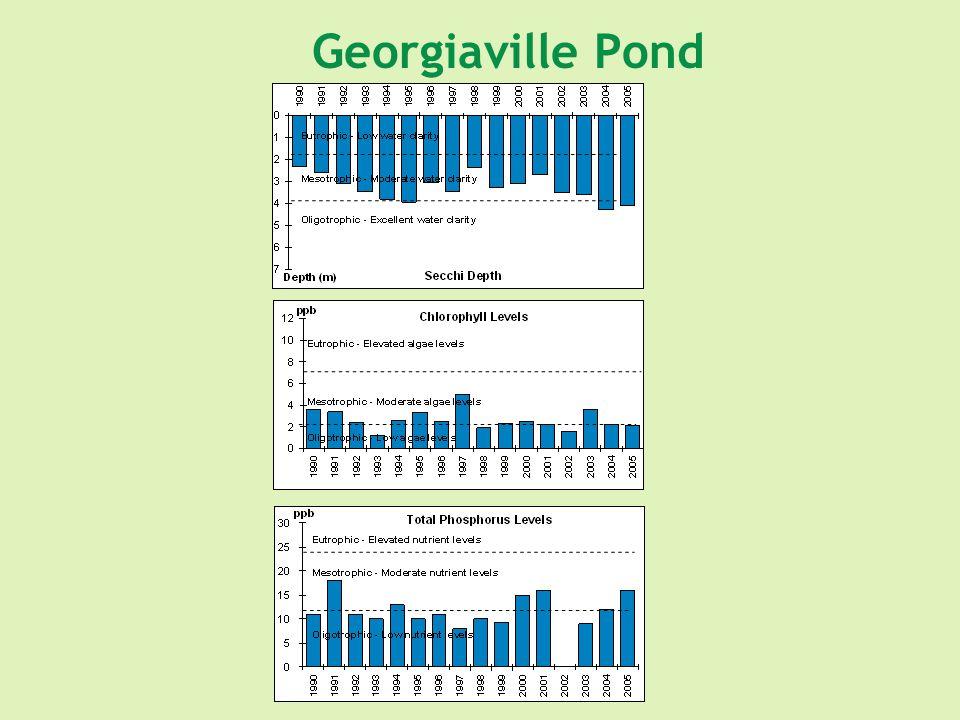 Georgiaville Pond