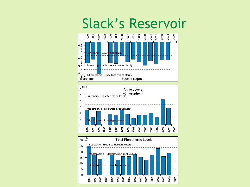 Slack's Reservoir