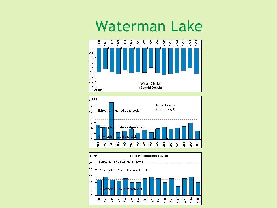 Waterman Lake