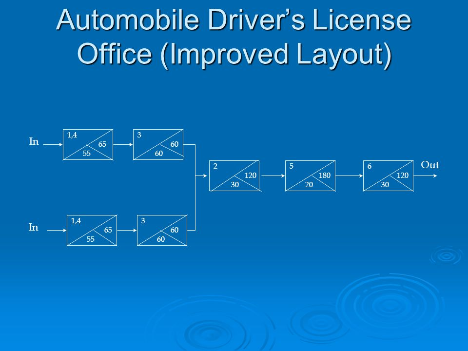 Automobile Driver's License Office (Improved Layout) 1,4 65 55 3 60 3 60 1,4 65 55 6 120 30 5 180 20 2 120 30 In Out