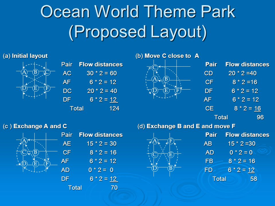 Ocean World Theme Park (Proposed Layout) (a) Initial layout (b) Move C close to A Pair Flow distances Pair Flow distances Pair Flow distances Pair Flow distances AC 30 * 2 = 60 CD 20 * 2 =40 AC 30 * 2 = 60 CD 20 * 2 =40 AF 6 * 2 = 12 CF 8 * 2 =16 AF 6 * 2 = 12 CF 8 * 2 =16 DC 20 * 2 = 40 DF 6 * 2 = 12 DC 20 * 2 = 40 DF 6 * 2 = 12 DF 6 * 2 = 12 AF 6 * 2 = 12 DF 6 * 2 = 12 AF 6 * 2 = 12 Total 124 CE 8 * 2 = 16 Total 124 CE 8 * 2 = 16 Total 96 Total 96 (c ) Exchange A and C (d) Exchange B and E and move F Pair Flow distances Pair Flow distances Pair Flow distances Pair Flow distances AE 15 * 2 = 30 AB 15 * 2 =30 AE 15 * 2 = 30 AB 15 * 2 =30 CF 8 * 2 = 16 AD 0 * 2 = 0 CF 8 * 2 = 16 AD 0 * 2 = 0 AF 6 * 2 = 12 FB 8 * 2 = 16 AF 6 * 2 = 12 FB 8 * 2 = 16 AD 0 * 2 = 0 FD 6 * 2 = 12 AD 0 * 2 = 0 FD 6 * 2 = 12 DF 6 * 2 = 12 Total 58 DF 6 * 2 = 12 Total 58 Total 70 Total 70 ABC DEF A C D B EF C A D B FE AF CE DB