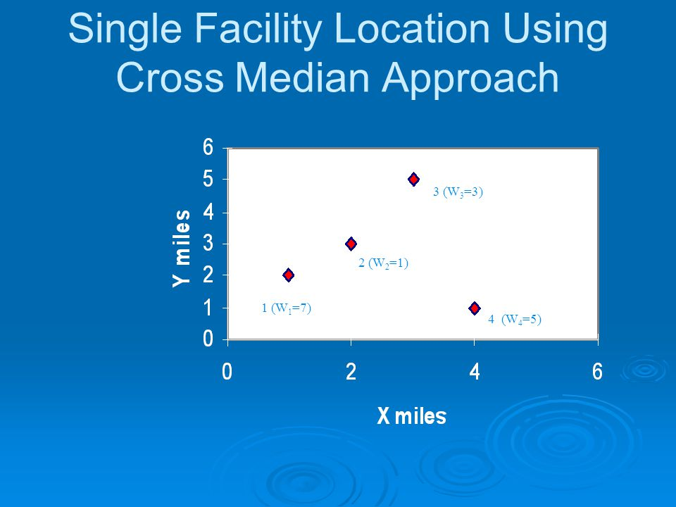 Single Facility Location Using Cross Median Approach 1 (W 1 =7) 2 (W 2 =1) 3 (W 3 =3) 4 (W 4 =5)