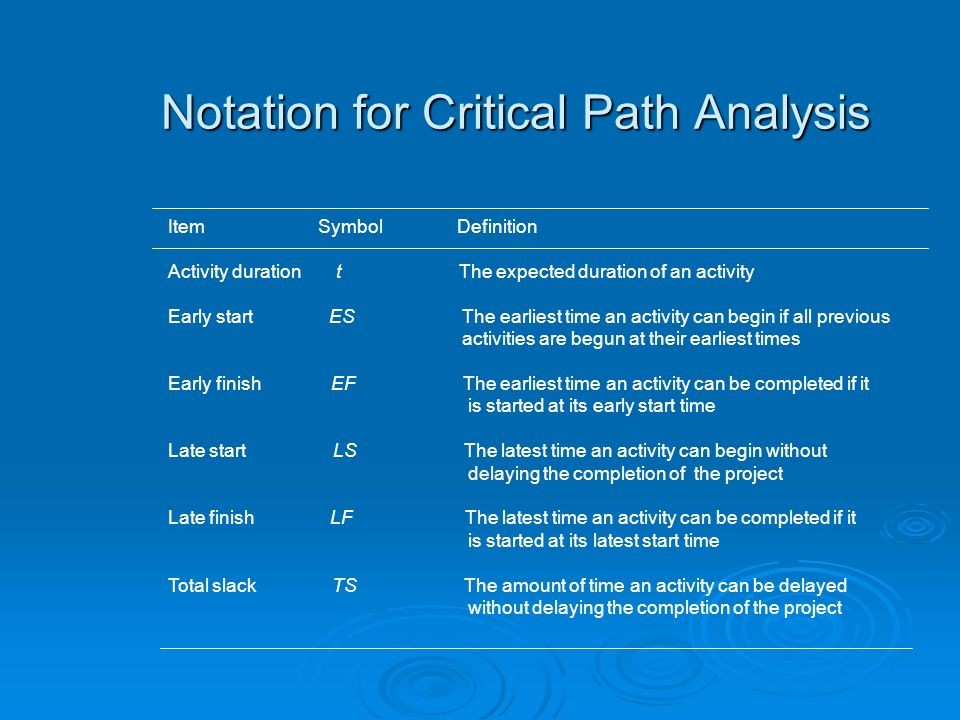 Notation for Critical Path Analysis Item Symbol Definition Activity duration t The expected duration of an activity Early start ES The earliest time an activity can begin if all previous activities are begun at their earliest times Early finish EF The earliest time an activity can be completed if it is started at its early start time Late start LS The latest time an activity can begin without delaying the completion of the project Late finish LF The latest time an activity can be completed if it is started at its latest start time Total slack TS The amount of time an activity can be delayed without delaying the completion of the project