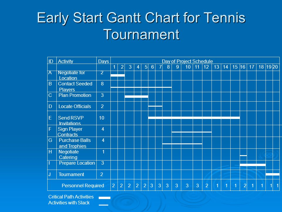 Early Start Gantt Chart for Tennis Tournament ID Activity Days Day of Project Schedule 1 2 3 4 5 6 7 8 9 10 11 12 13 14 15 16 17 18 19 20 A Negotiate for 2 Location B Contact Seeded 8 Players C Plan Promotion 3 D Locate Officials 2 E Send RSVP 10 Invitations F Sign Player 4 Contracts G Purchase Balls 4 and Trophies H Negotiate 1 Catering I Prepare Location 3 J Tournament 2 Personnel Required 2 2 2 2 2 3 3 3 3 3 3 2 1 1 1 2 1 1 1 1 Critical Path Activities Activities with Slack