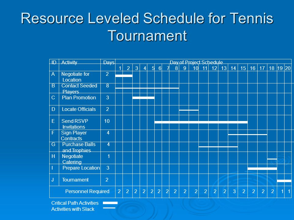 Resource Leveled Schedule for Tennis Tournament ID Activity Days Day of Project Schedule 1 2 3 4 5 6 7 8 9 10 11 12 13 14 15 16 17 18 19 20 A Negotiate for 2 Location B Contact Seeded 8 Players C Plan Promotion 3 D Locate Officials 2 E Send RSVP 10 Invitations F Sign Player 4 Contracts G Purchase Balls 4 and Trophies H Negotiate 1 Catering I Prepare Location 3 J Tournament 2 Personnel Required 2 2 2 2 2 2 2 2 2 2 2 2 2 3 2 2 2 2 1 1 Critical Path Activities Activities with Slack
