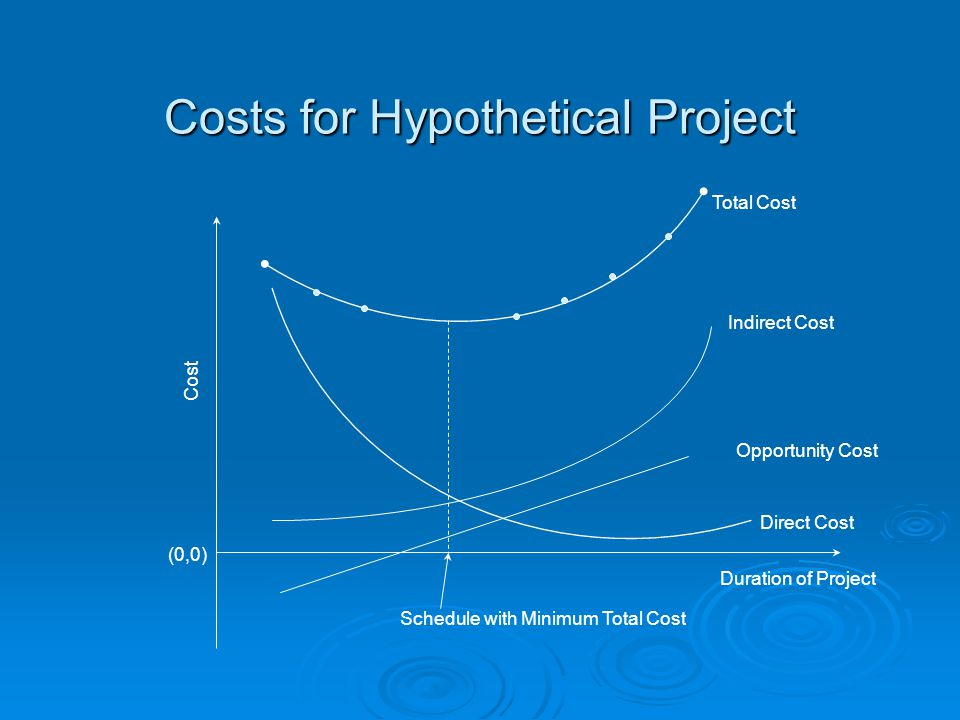 Costs for Hypothetical Project Cost (0,0) Schedule with Minimum Total Cost Duration of Project Total Cost Indirect Cost Opportunity Cost Direct Cost