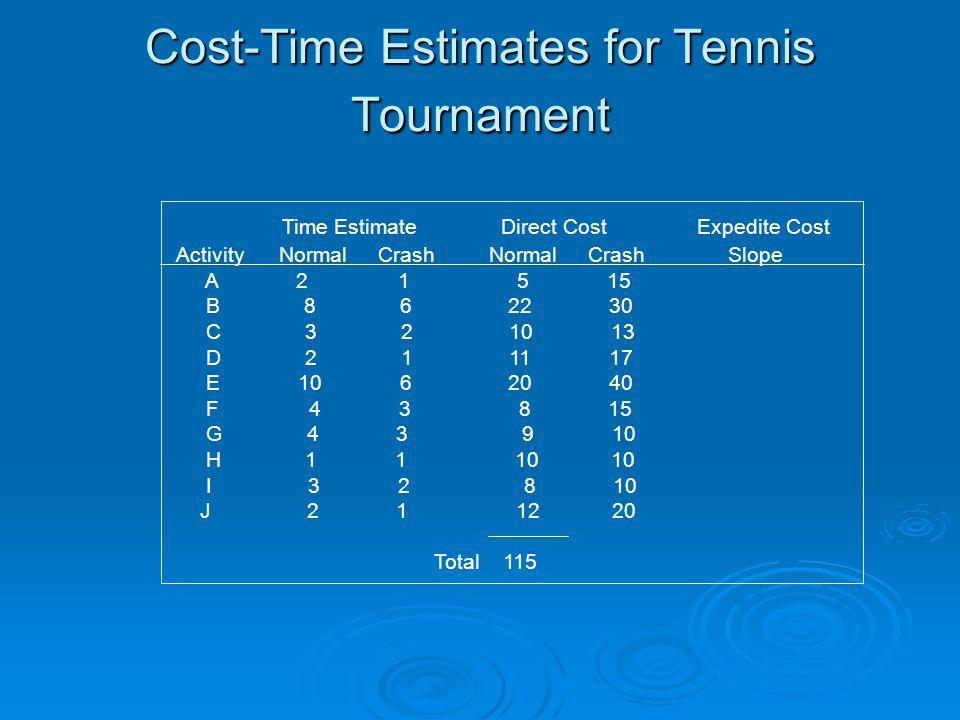 Cost-Time Estimates for Tennis Tournament Time Estimate Direct Cost Expedite Cost Activity Normal Crash Normal Crash Slope A 2 1 5 15 B 8 6 22 30 C 3 2 10 13 D 2 1 11 17 E 10 6 20 40 F 4 3 8 15 G 4 3 9 10 H 1 1 10 10 I 3 2 8 10 J 2 1 12 20 Total 115