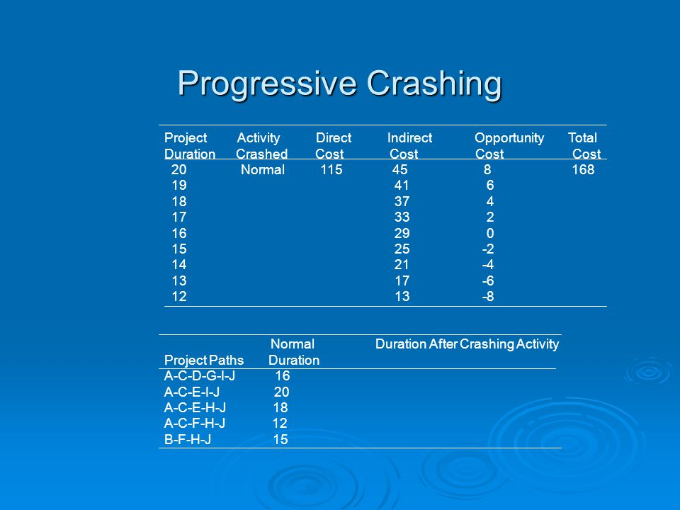 Progressive Crashing Project Activity Direct Indirect Opportunity Total Duration Crashed Cost Cost Cost Cost 20 Normal 115 45 8 168 19 41 6 18 37 4 17 33 2 16 29 0 15 25 -2 14 21 -4 13 17 -6 12 13 -8 Normal Duration After Crashing Activity Project Paths Duration A-C-D-G-I-J 16 A-C-E-I-J 20 A-C-E-H-J 18 A-C-F-H-J 12 B-F-H-J 15