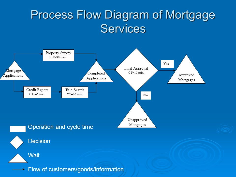 Process Flow Diagram of Mortgage Services Property Survey CT=90 min.