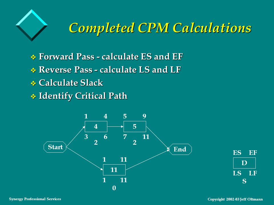 Copyright 2002-03 Jeff Oltmann Synergy Professional Services Completed CPM Calculations v Forward Pass - calculate ES and EF v Reverse Pass - calculate LS and LF v Calculate Slack v Identify Critical Path Start End D ESEF LSLF S 4 1 4 3 6 5 5 9 7 11 1 1 22 0