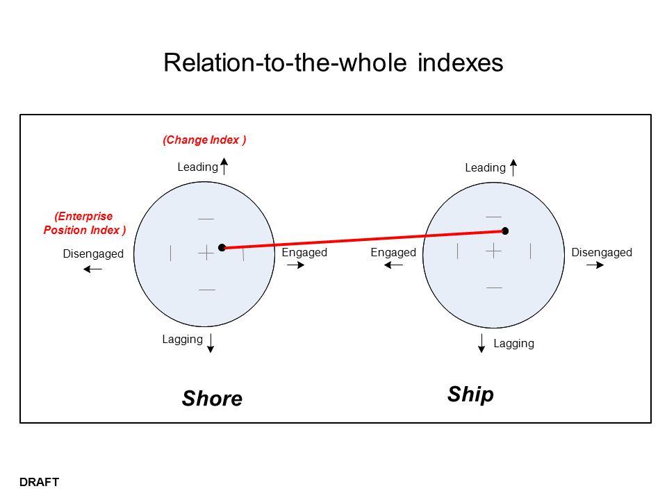 Relation-to-the-whole indexes DRAFT Leading Disengaged Leading (Enterprise Position Index) (Change Index) Lagging DisengagedEngaged Shore Ship