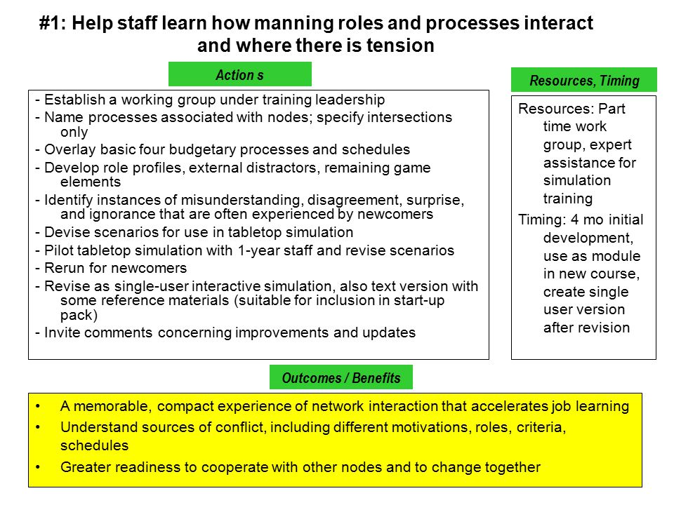 #1: Help staff learn how manning roles and processes interact and where there is tension - Establish a working group under training leadership - Name