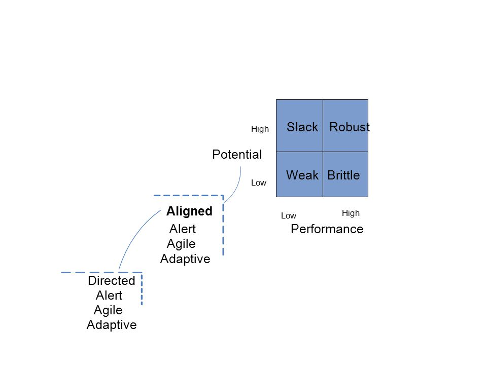 SlackRobust WeakBrittle Potential High Low Performance Low High Aligned Alert Agile Adaptive Directed Alert Agile Adaptive