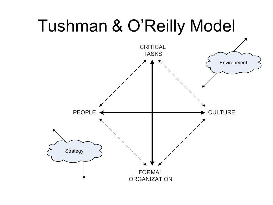 Tushman & O'Reilly Model