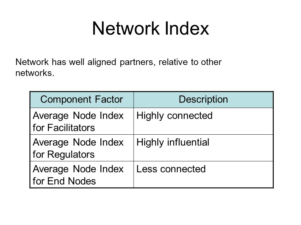 Network Index Network has well aligned partners, relative to other networks. Component FactorDescription Average Node Index for Facilitators Highly co