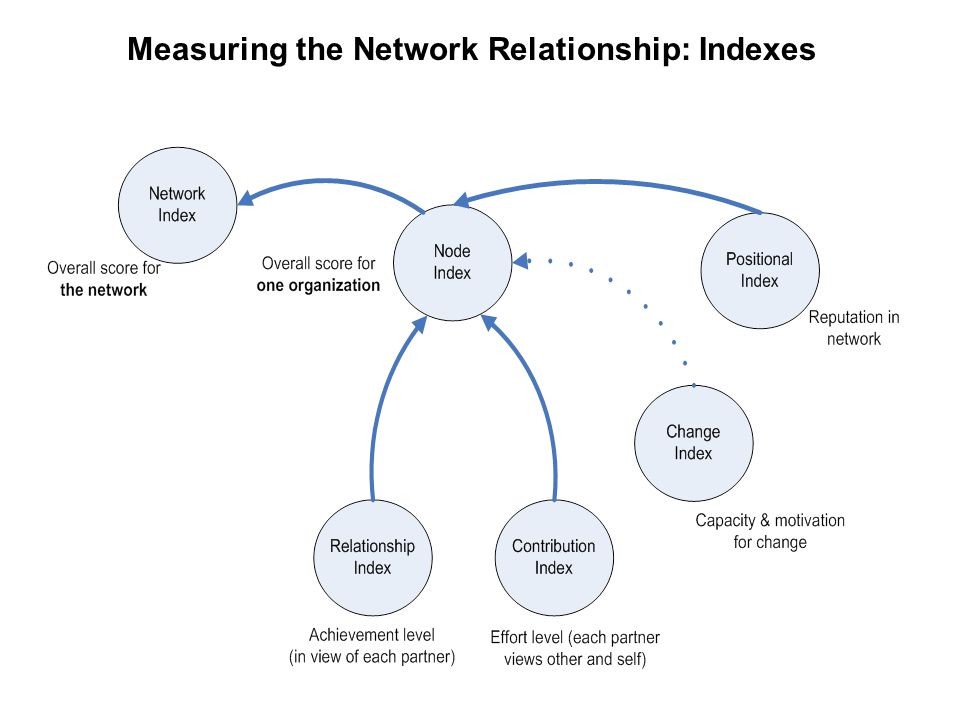 Measuring the Network Relationship: Indexes