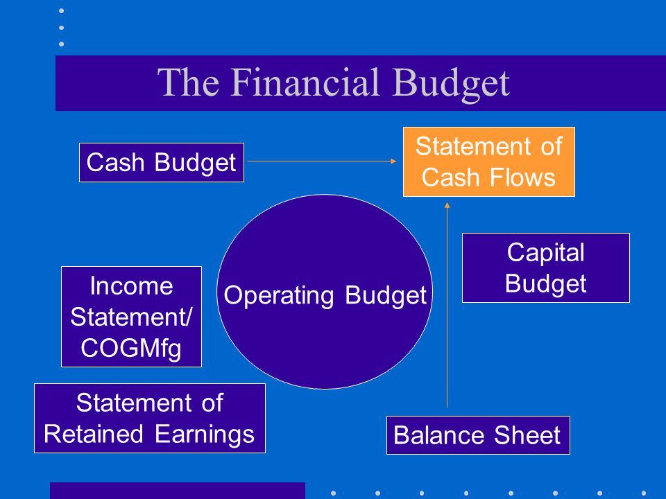 The Financial Budget Operating Budget Cash Budget Capital Budget Income Statement/ COGMfg Statement of Retained Earnings Balance Sheet Statement of Ca