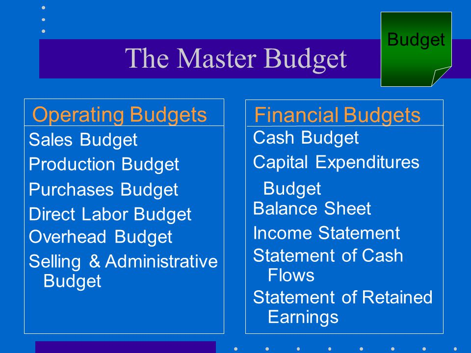The Master Budget Operating Budgets Financial Budgets Sales Budget Production Budget Purchases Budget Direct Labor Budget Overhead Budget Selling & Ad