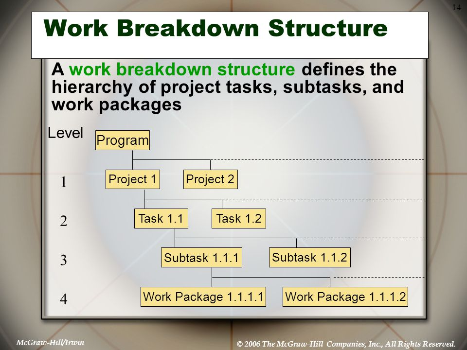 McGraw-Hill/Irwin © 2006 The McGraw-Hill Companies, Inc., All Rights Reserved. 14 Work Breakdown Structure Program Project 1Project 2 Task 1.1 Subtask