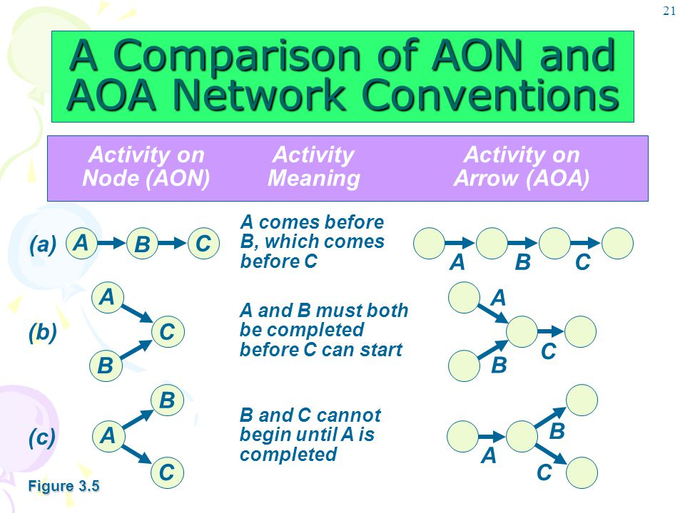 21 A Comparison of AON and AOA Network Conventions Activity onActivityActivity on Node (AON)MeaningArrow (AOA) A comes before B, which comes before C