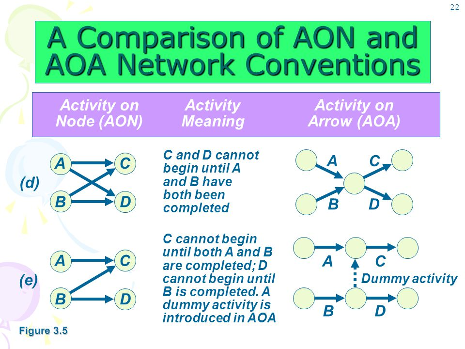 22 A Comparison of AON and AOA Network Conventions Activity onActivityActivity on Node (AON)MeaningArrow (AOA) C and D cannot begin until A and B have