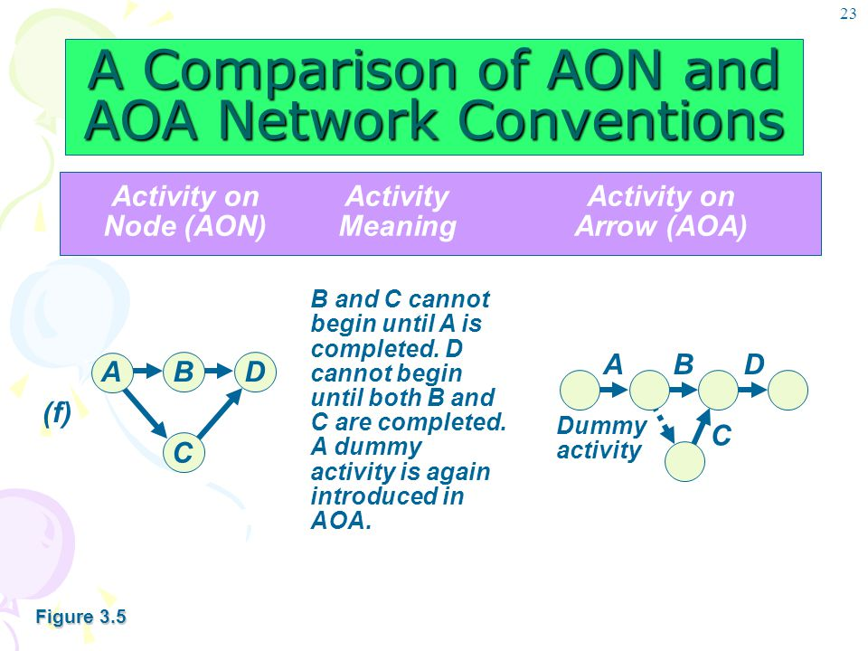 23 A Comparison of AON and AOA Network Conventions Activity onActivityActivity on Node (AON)MeaningArrow (AOA) B and C cannot begin until A is complet