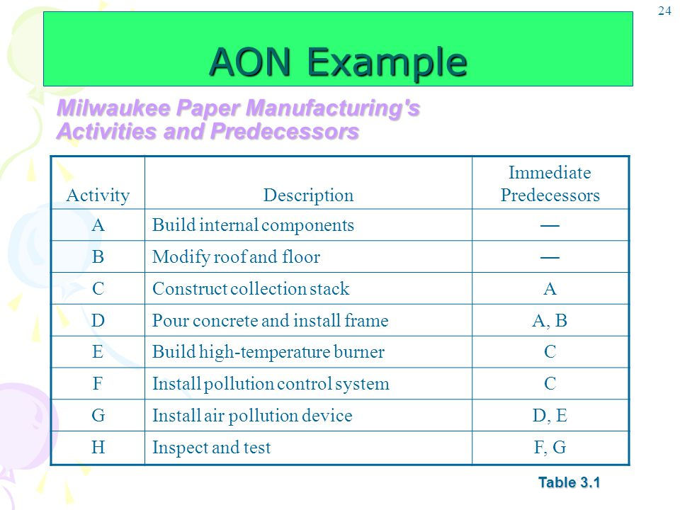 24 AON Example ActivityDescription Immediate Predecessors ABuild internal components — BModify roof and floor — CConstruct collection stackA DPour con