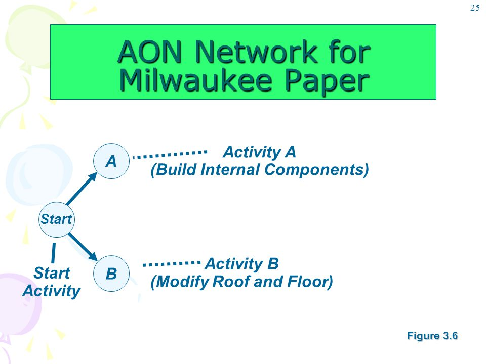 25 AON Network for Milwaukee Paper A Start B Start Activity Activity A (Build Internal Components) Activity B (Modify Roof and Floor) Figure 3.6