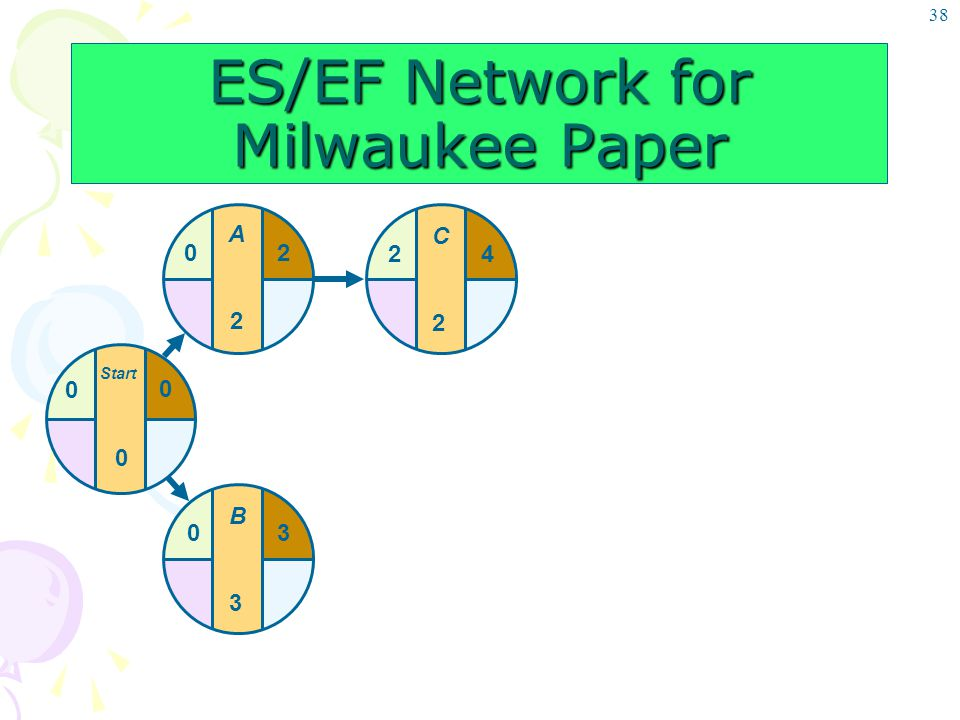 38 C2C2 24 ES/EF Network for Milwaukee Paper B3B3 03 Start 0 0 0 A2A2 20
