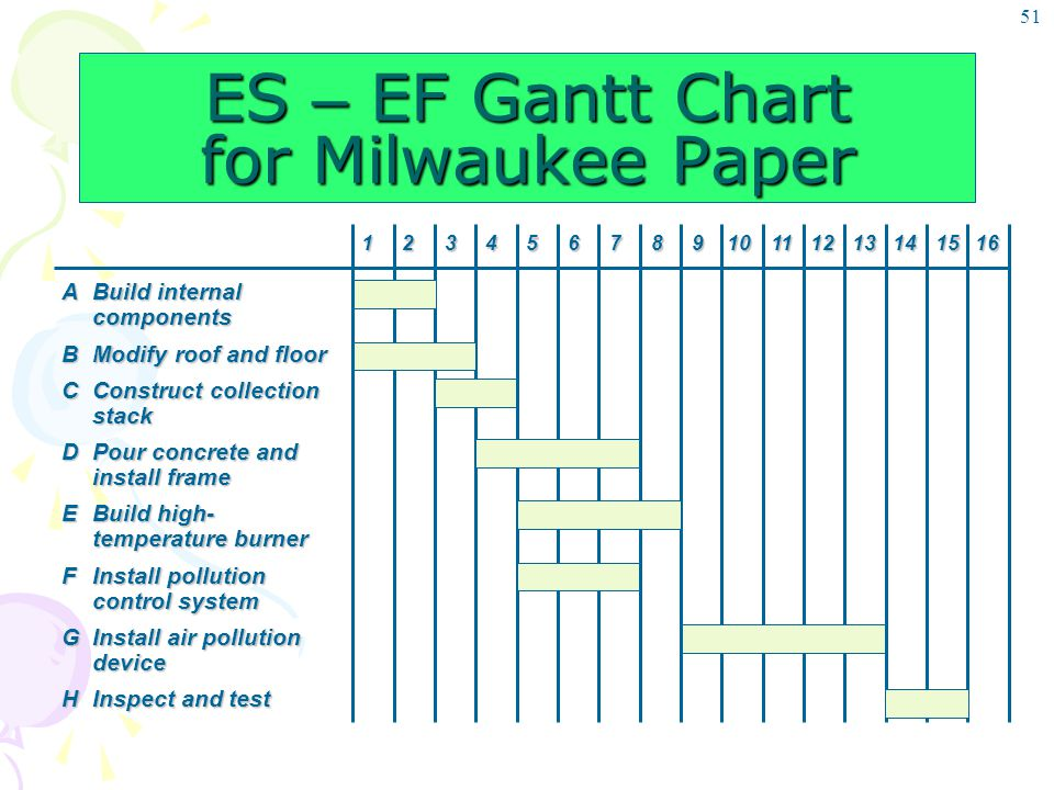 51 ES – EF Gantt Chart for Milwaukee Paper ABuild internal components BModify roof and floor CConstruct collection stack DPour concrete and install fr