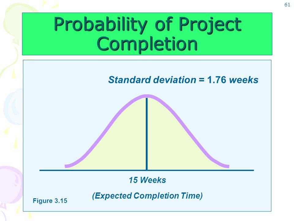 61 Probability of Project Completion Standard deviation = 1.76 weeks 15 Weeks (Expected Completion Time) Figure 3.15