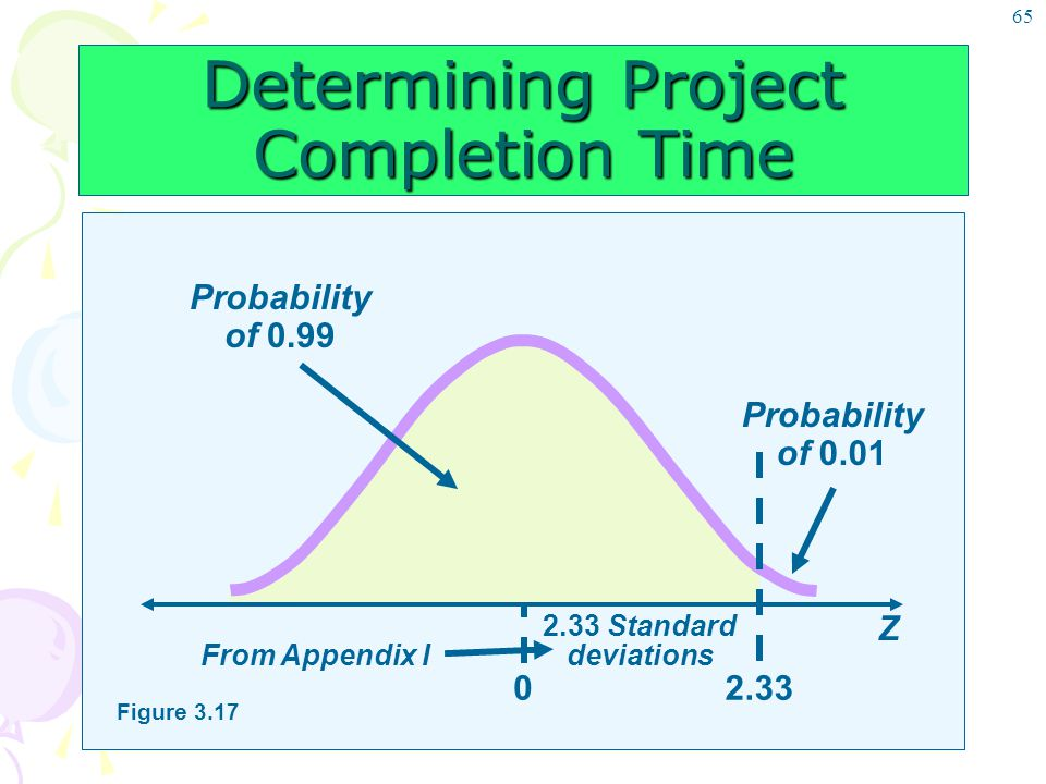 65 Determining Project Completion Time Probability of 0.01 Z Figure 3.17 From Appendix I Probability of 0.99 2.33 Standard deviations 02.33