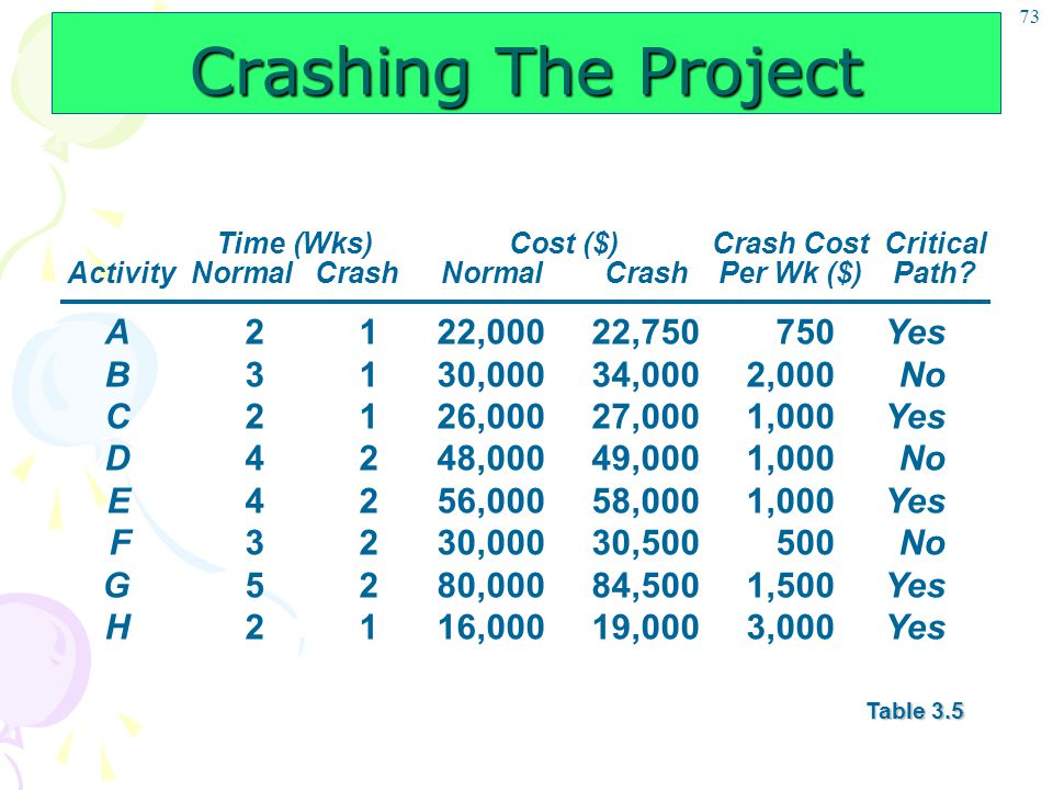 73 Crashing The Project Time (Wks)Cost ($)Crash CostCritical ActivityNormalCrashNormalCrashPer Wk ($)Path? A2122,00022,750750Yes B3130,00034,0002,000N