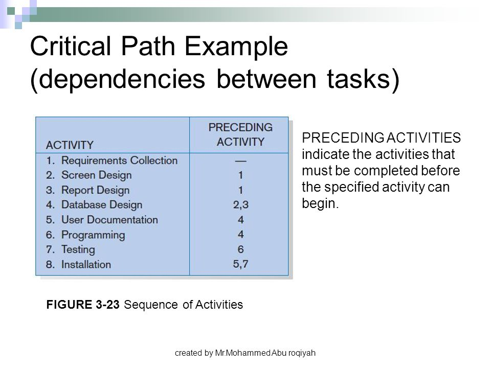 created by Mr.Mohammed Abu roqiyah Critical Path Example (dependencies between tasks) PRECEDING ACTIVITIES indicate the activities that must be comple